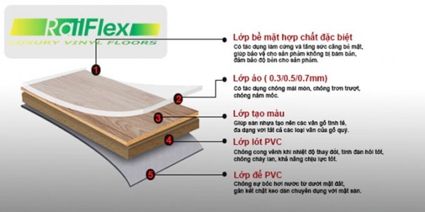 Hình ảnh cấu tạo của sàn nhựa giả gỗ Vinyl